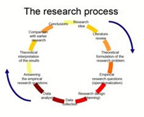 Types of Research - Research Methodology